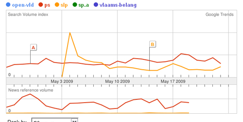 Analyse Google Trends open-vld ps slp sp.a vlaams-belang sur 12 mois