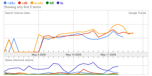 Analyse Google Trends cd&v cdh ecolo fdf fn sur 30 jours