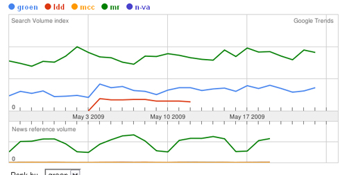 Analyse Google Trends groen ldd mcc mr n-va sur 30 jours