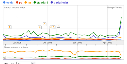 Analyse Google Trends Standard-Anderlecht VS Ecolo, MR, PS sur 12 mois